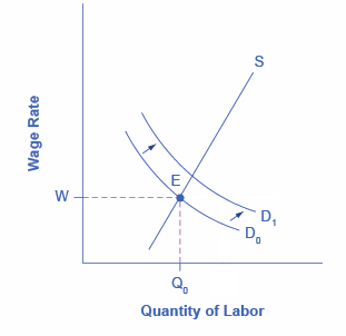 The Natural Rate Of Unemployment Macroeconomics Fall 2018
